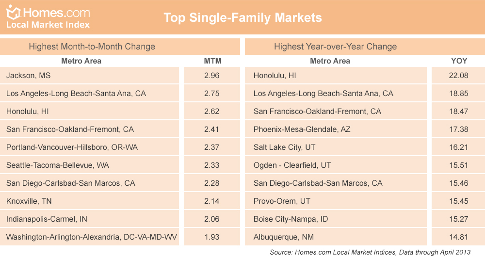 Homes.com Local Market Report: 100 U.S. Markets Gaining and Over a Third Have Halfway Recovered!