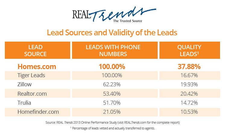 Study Concludes Homes.com 'Clear Front Runner in Quality' Leads