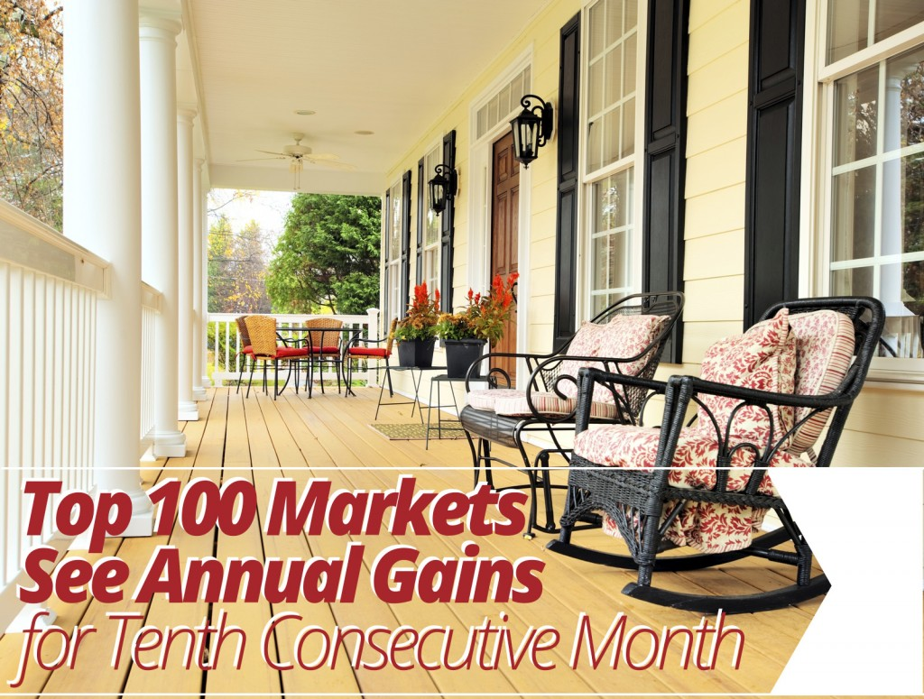 Top 100 Markets See Annual Gains for Tenth Consecutive Month