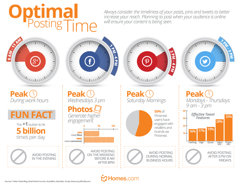 Optimal Posting Time- What It Means For YOU!