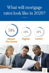 2020 mortgage rates