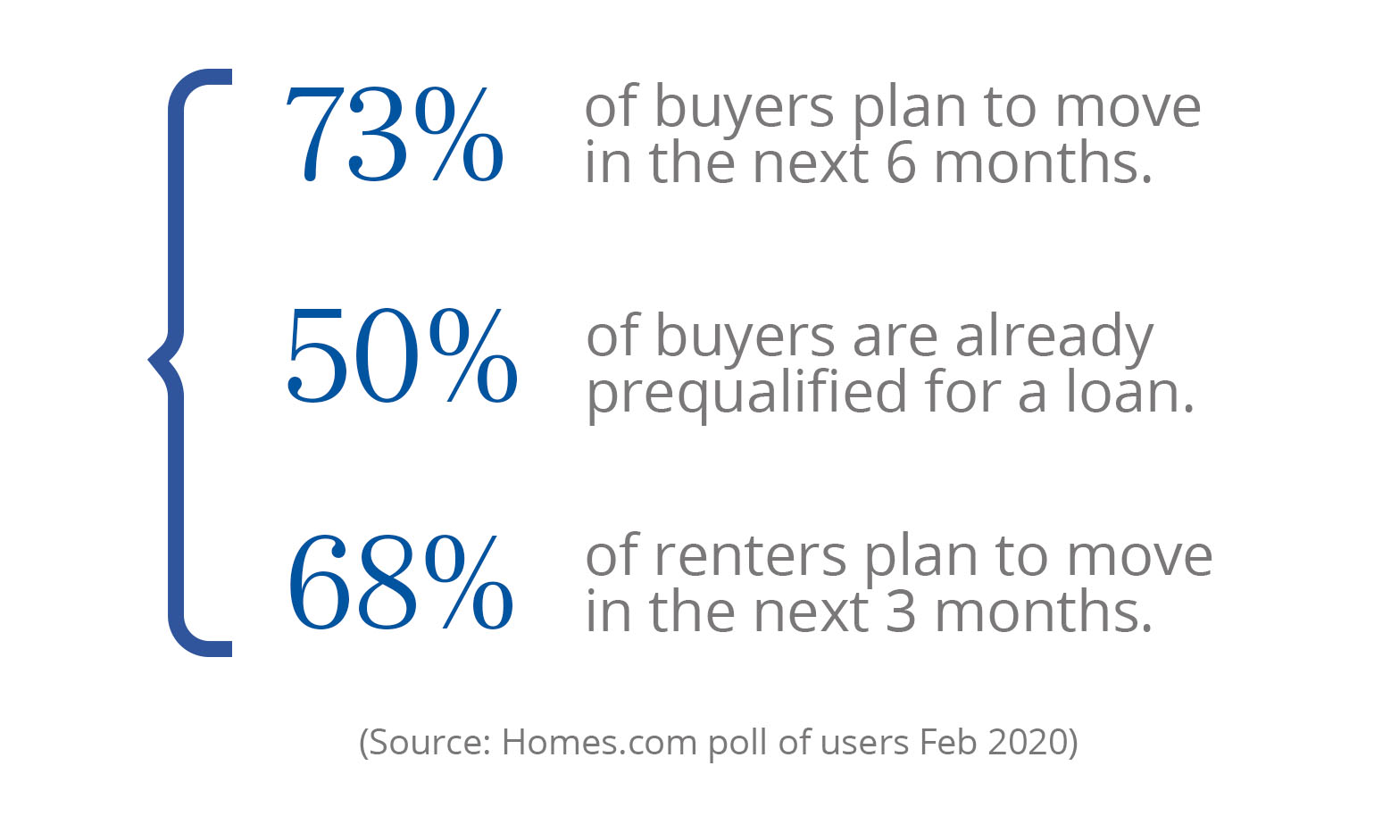 Homes.com - Connect with in-market buyers and sellers who are ready to transact.