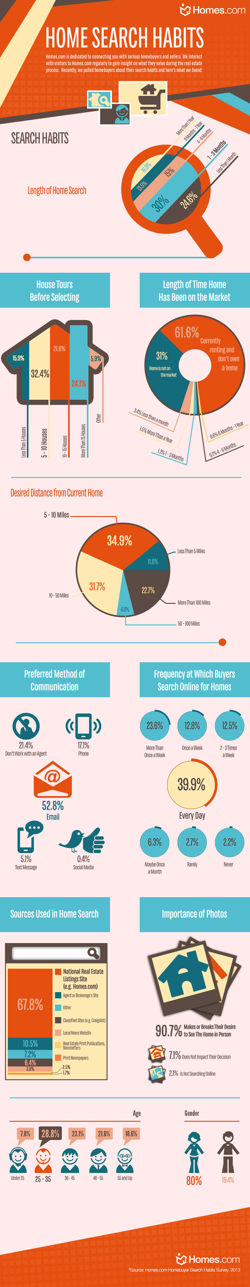 Homes.com Survey-Consumers Home Search Trends