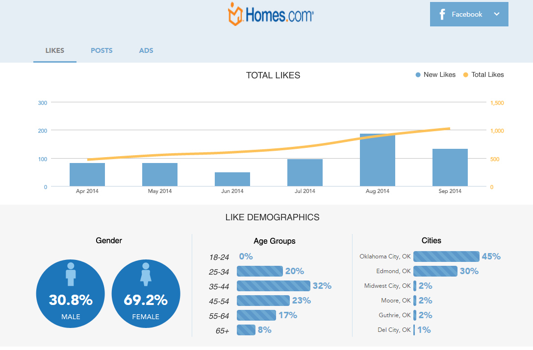 Grow your social audience with Homes.com